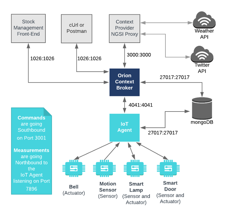 IoT Agent - Step-by-Step