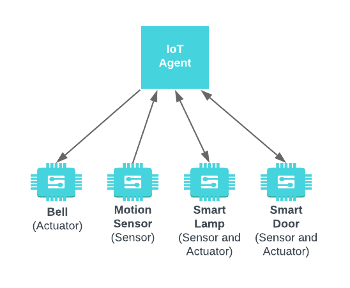 IoT over MQTT - Step-by-Step
